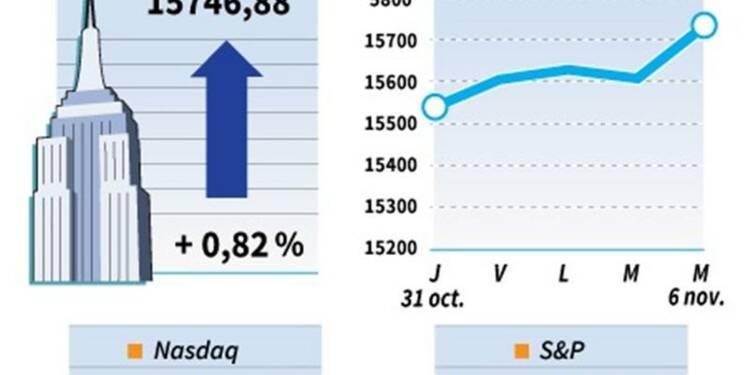 Le Dow Jones gagne 0,82%, le Nasdaq cède 0,20%