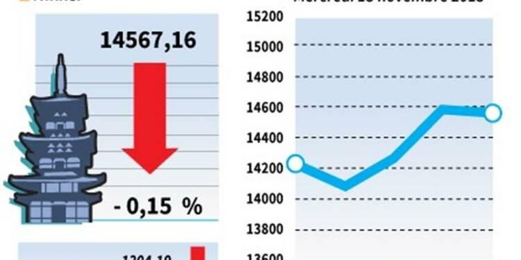 La Bourse de Tokyo finit en baisse de 0,15%