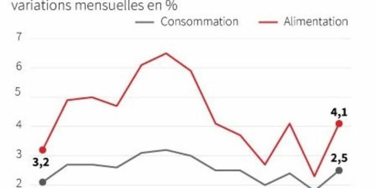 L'inflation chinoise à un pic de quatre mois en mai