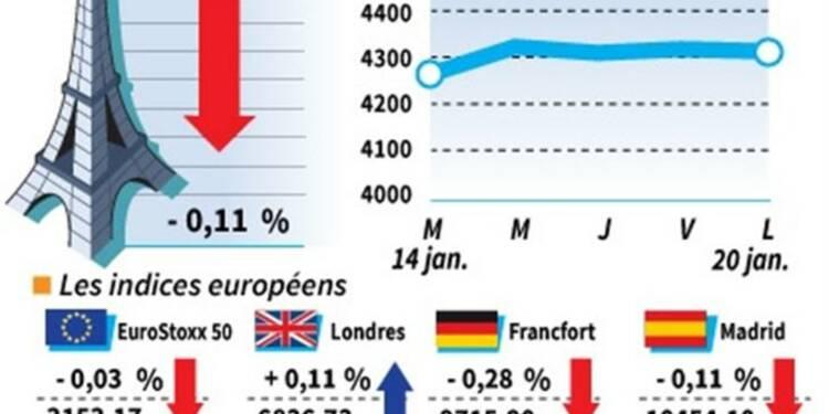 Les Bourses européennes terminent sans nette tendance