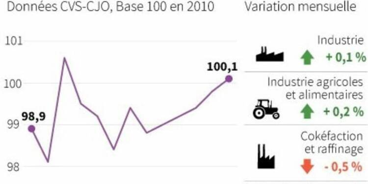 Hausse de 0,1% de la production industrielle en février