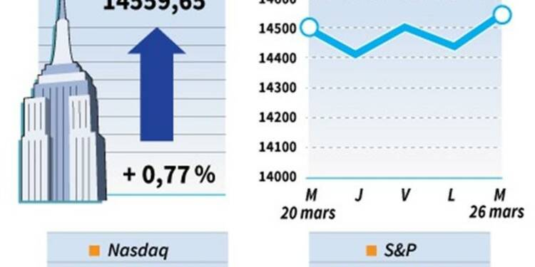 Wall Street finit en hausse grâce aux statistiques