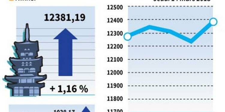 La Bourse de Tokyo finit en hausse de 1,16%