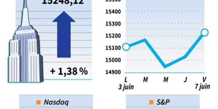 Wall Street finit en nette hausse, soulagée par l'emploi