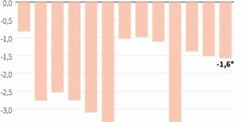 Comptes courants déficitaires de 1,6 milliard d'euros en avril