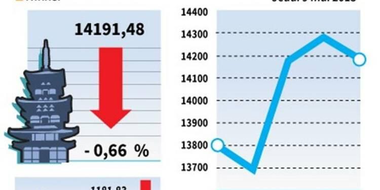 La Bourse de Tokyo finit en baisse de 0,66%