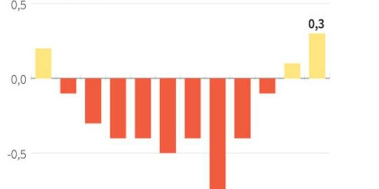 Croissance en Espagne de 0,3% au 4e trimestre 2013