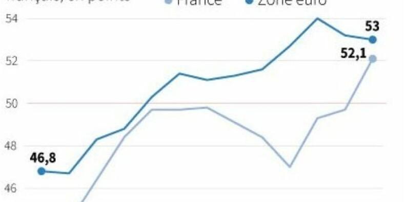 L'activité du secteur manufacturier en France repart en hausse