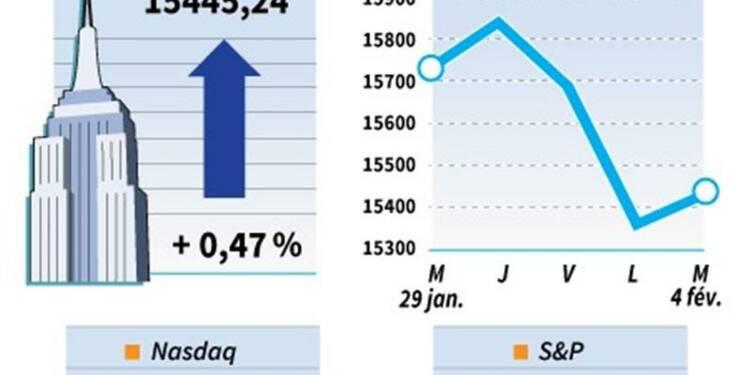 Wall Street finit en hausse sur des achats à bon compte