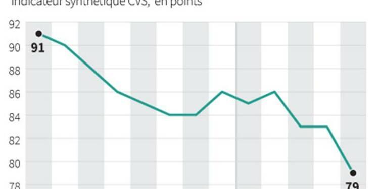 La confiance des ménages retrouve son plus bas niveau en mai