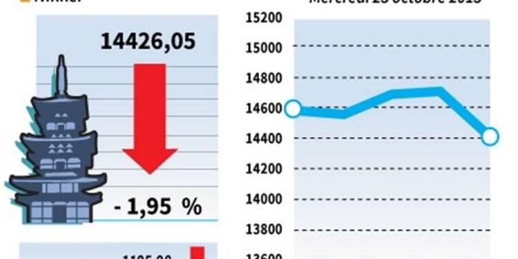 La Bourse de Tokyo finit en baisse de 1,95%