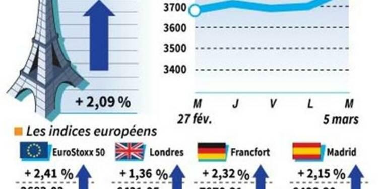 Les Bourses européennes terminent en hausse, le CAC gagne 2,09%