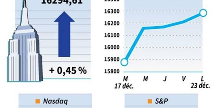 Le Dow Jones gagne 0,45%, le Nasdaq prend 1,08%