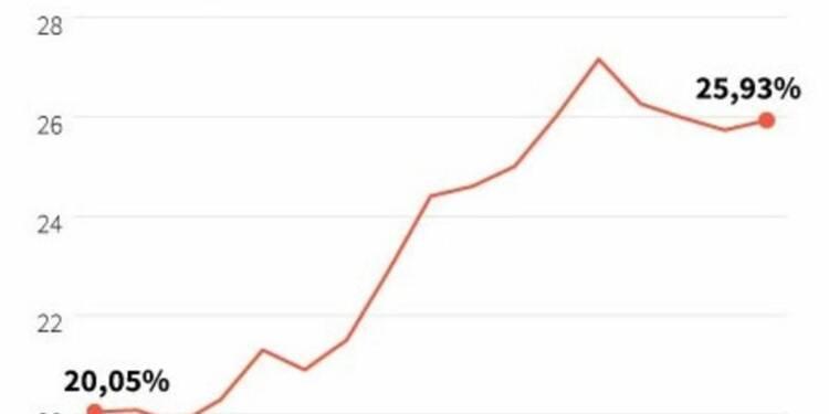 Taux de chômage en Espagne en légère hausse à 25,9%