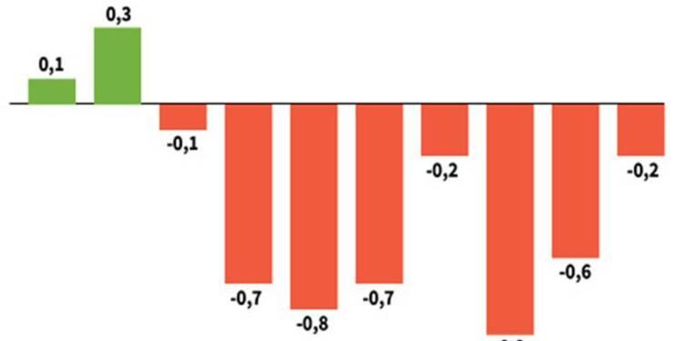 En Italie, la récession continue mais s'atténue