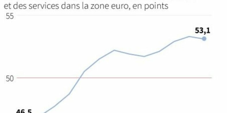 Bon début d'année pour le secteur privé dans la zone euro