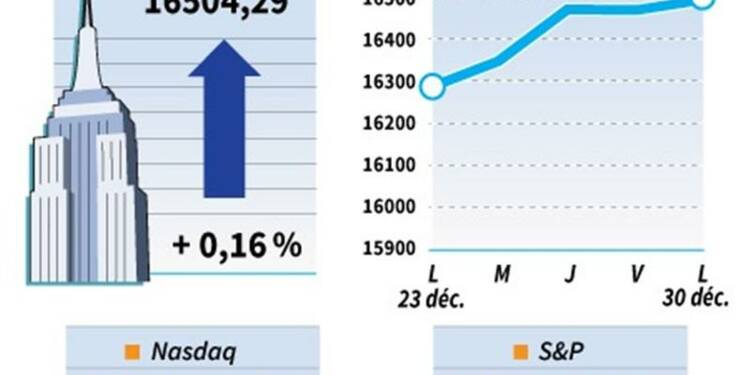 Le Dow Jones gagne 0,16%, le Nasdaq cède 0,06%