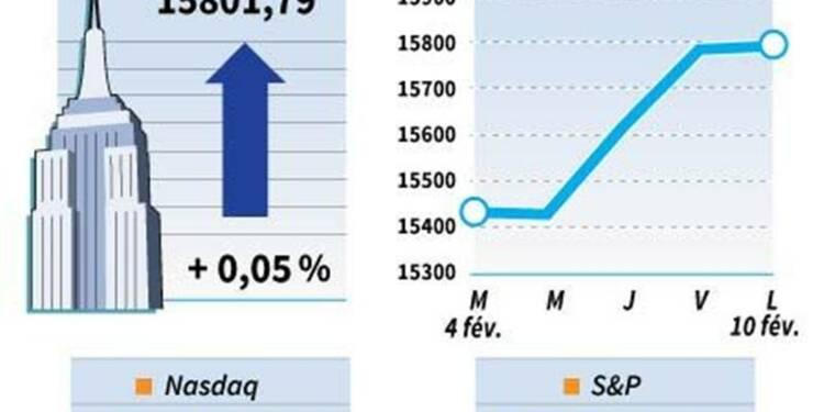 Le Dow Jones gagne 0,05%, le Nasdaq prend 0,54%