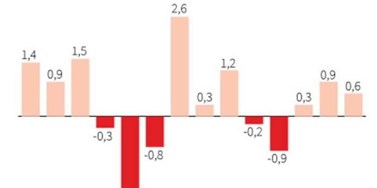 La croissance japonaise plus faible que prévu au deuxième trimestre