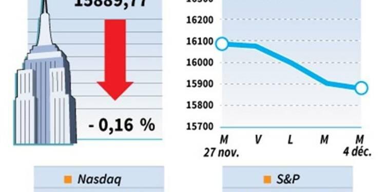 Wall Street finit en baisse dans le doute sur la Fed