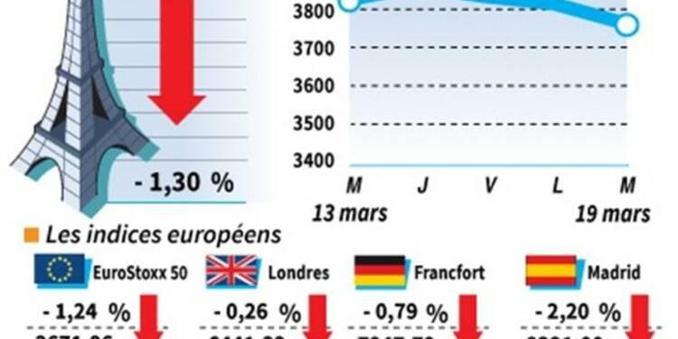 Les Bourses européennes finissent en baisse à cause de Chypre