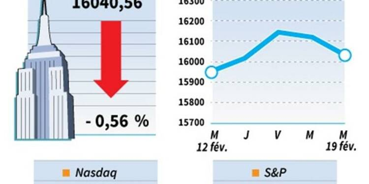 Wall Street termine dans le rouge