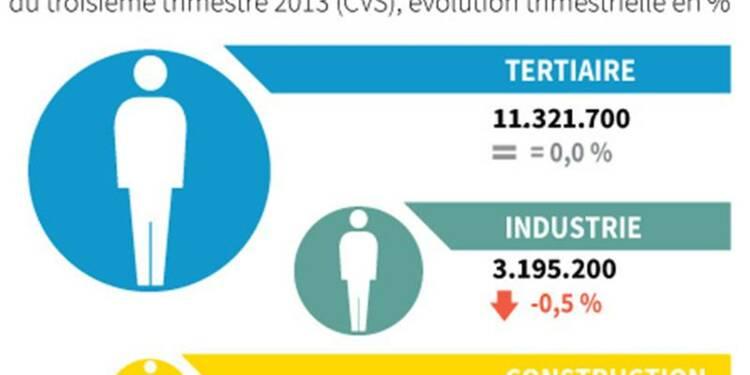 L'industrie condamnée à détruire des emplois ?