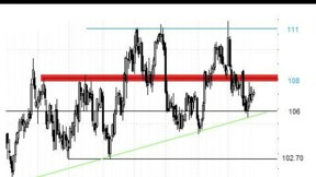 Rebond technique probable sur le Brent et le Gaz
