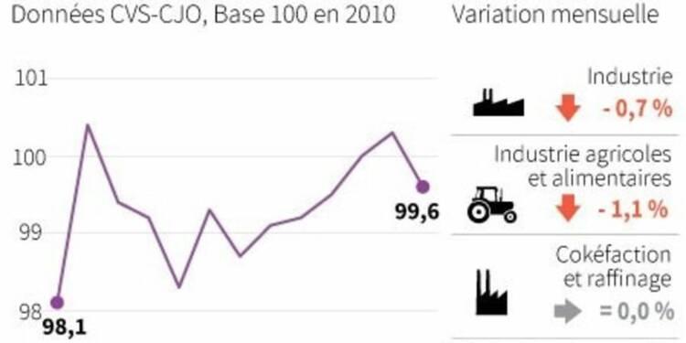 Baisse de 0,7% de la production industrielle en mars