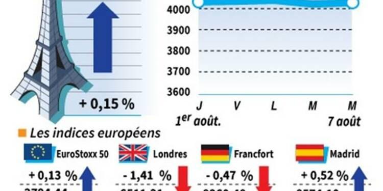 Les marchés européens finissent en baisse, à l'exception du CAC