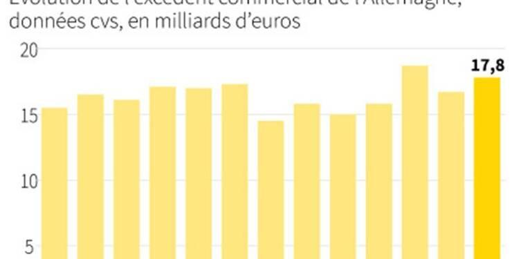 Quatrième hausse de suite des exportations allemandes en novembre