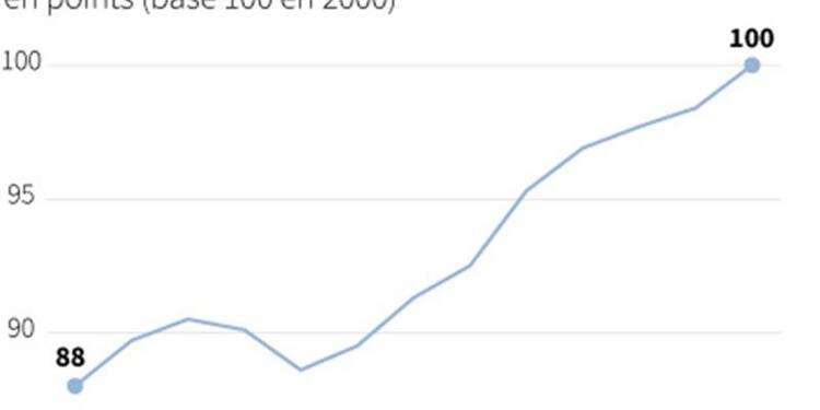 Le sentiment économique s'améliore dans la zone euro en décembre