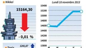La Bourse de Tokyo finit pratiquement inchangée