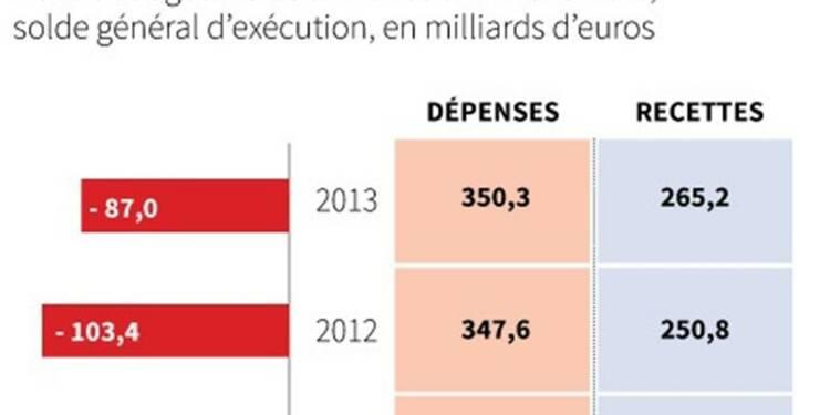 Déficit budgétaire de 87 milliards d'euros à fin novembre