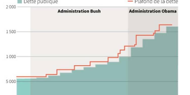 Le secrétaire américain au Trésor exhorte le Congrès à relever le plafond de la dette
