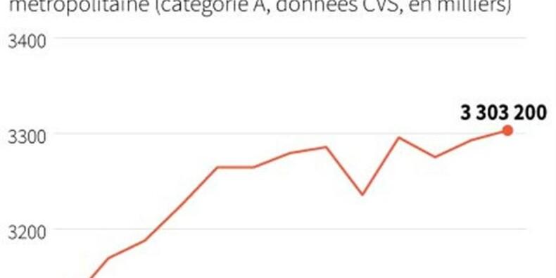 Hollande n'a pas réussi à inverser la courbe du chômage en 2013