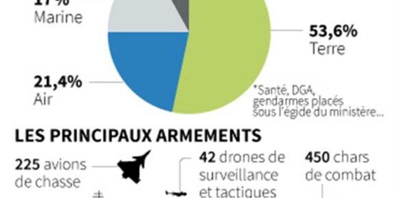 L'armée française va perdre près de 34.000 postes