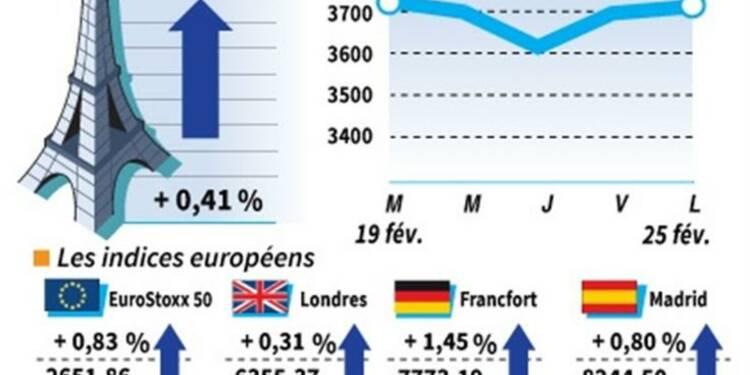 Les marchés européens clôturent en hausse sur des gains réduits