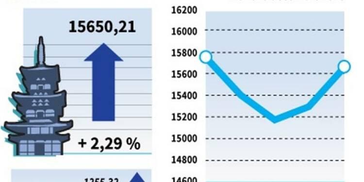 La Bourse de Tokyo finit en hausse de 2,29%
