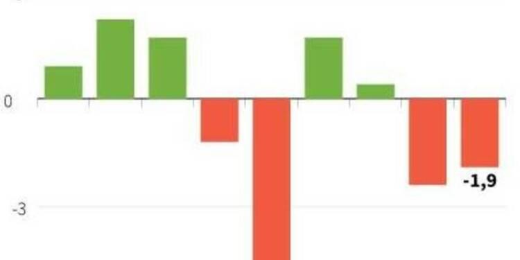 Le PIB de l'Italie en baisse de 1,9% en 2013, le déficit à 3%