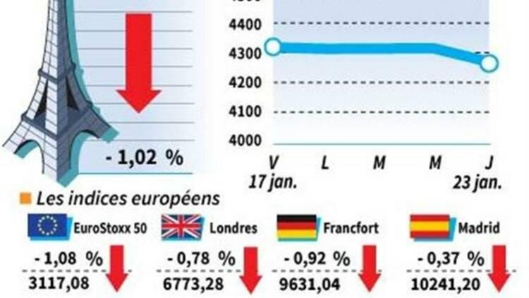 Les Bourses européennes terminent en baisse, le CAC cède 1,02%