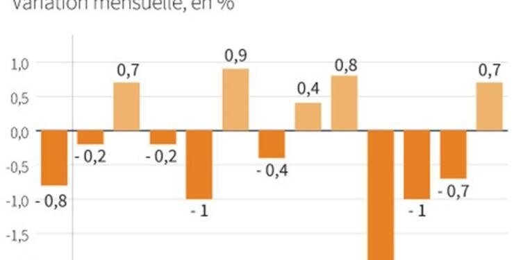 Hausse de la production industrielle dans la zone euro