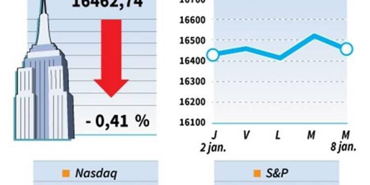Le Dow Jones perd 0,41%, le Nasdaq prend 0,3%