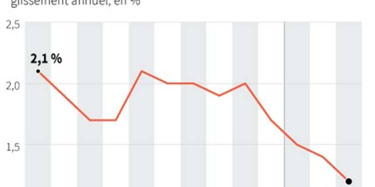 Le taux d'inflation a ralenti à 1,2% en avril en Allemagne