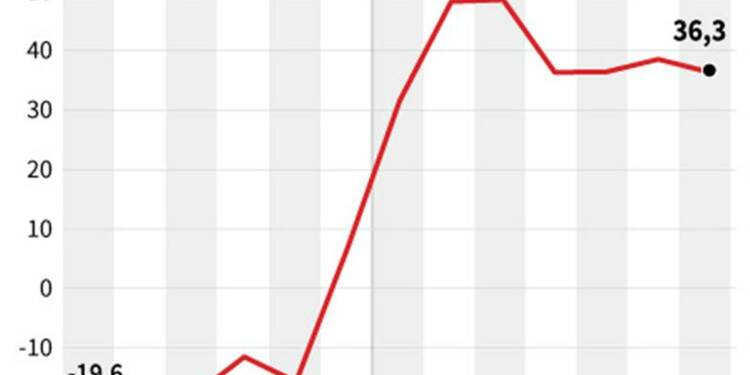 Le moral des investisseurs toujours fragile en Allemagne
