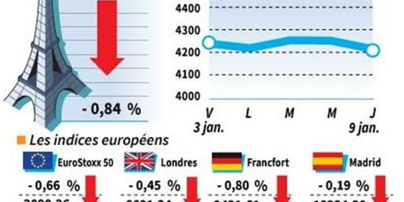 Les Bourses européennes ont terminé en baisse, Paris cède 0,84%