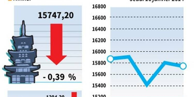 La Bourse de Tokyo finit en baisse de 0,39%