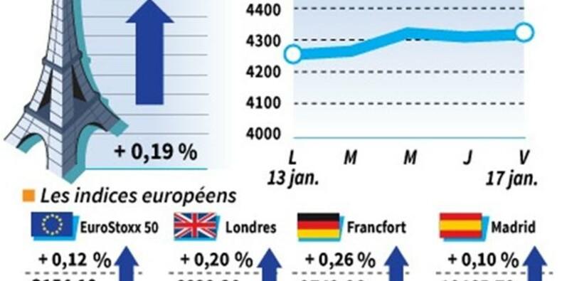 Les Bourses européennes clôturent en hausse, Paris gagne 0,19%