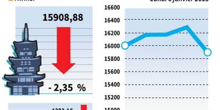 La Bourse de Tokyo finit en baisse de 2,35%