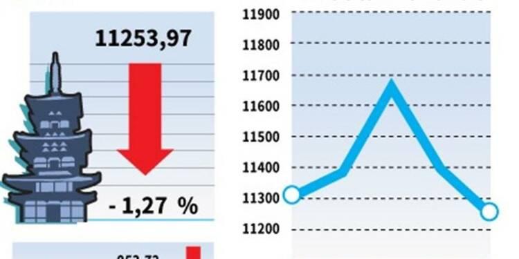 La Bourse de Tokyo clôture en baisse de 1,27%